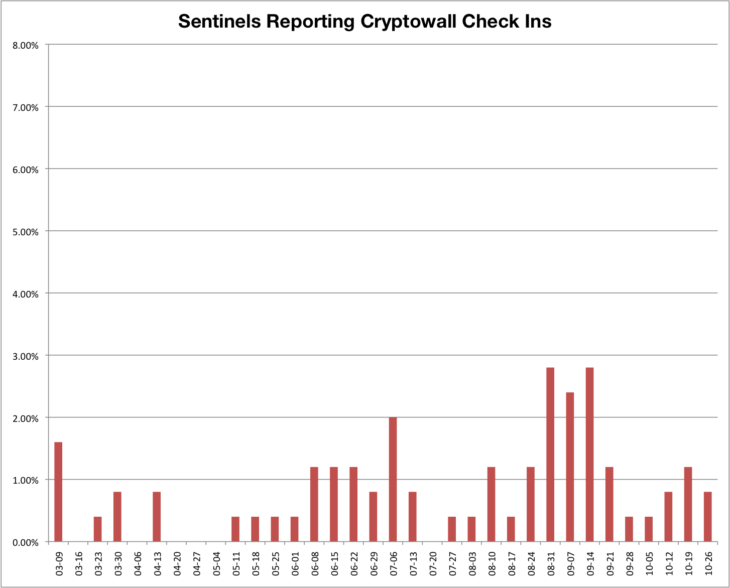 Sentinel Reporting Cryptowall Check Ins