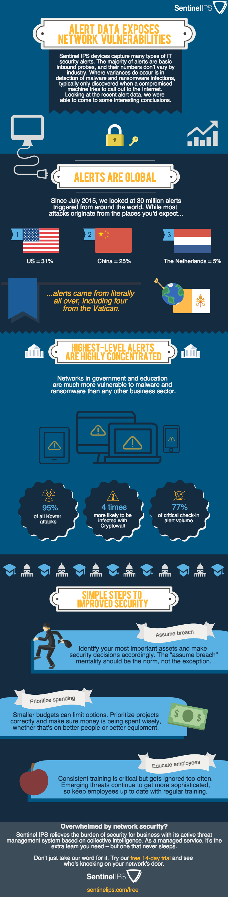 Network Security Infographic - Local and State Government Security Vulnerabilities