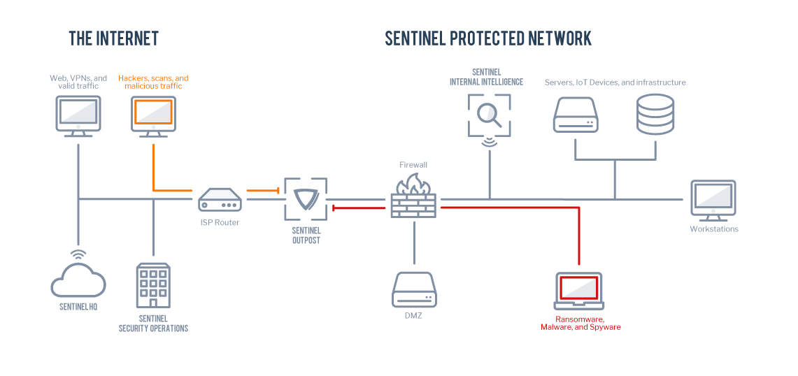 Sentinel Network Diagram